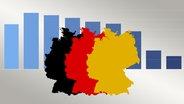 DeutschlandTrend © NDR
