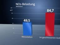 NO2- Belastung, Mittelwert © NDR