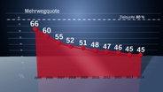 Grafik zur Mehrwegquote © NDR