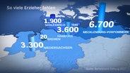 So viele Erzieher in Norddeutschland fehlen © NDR Foto: Screenshot