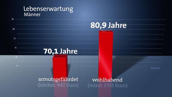 Diagramm: Lebenserwartung bei Wohlhabenden deutlich höher.