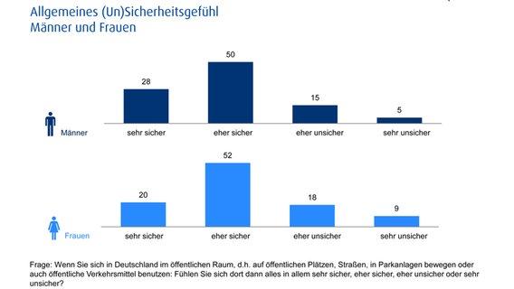 Sicherheitsgefühl in Deutschland